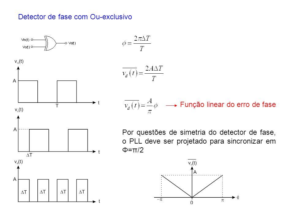 Detector de fase com Ou-exclusivo Por questões de simetria do detector de fase, o PLL deve ser projetado para sincronizar em Φ=π/2 Função linear do er