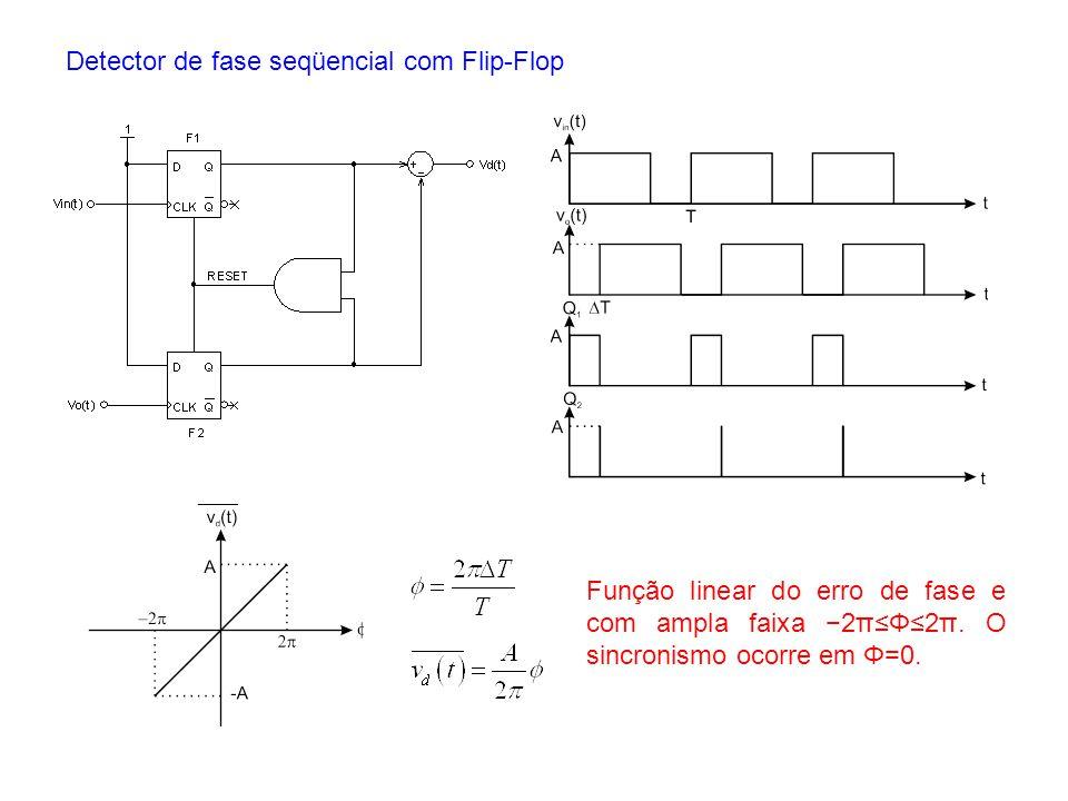 Detector de fase seqüencial com Flip-Flop Função linear do erro de fase e com ampla faixa 2πΦ2π. O sincronismo ocorre em Φ=0.