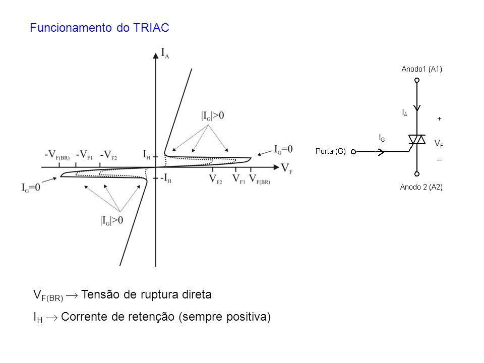 V F(BR) Tensão de ruptura direta I H Corrente de retenção (sempre positiva) IGIG IAIA VFVF + _ Funcionamento do TRIAC