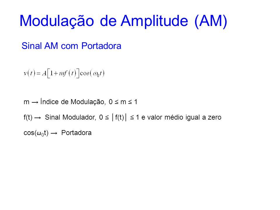 Modulação de Amplitude (AM) Sinal AM com Portadora m Índice de Modulação, 0 m 1 cos( 0 t) Portadora f(t) Sinal Modulador, 0 f(t) 1 e valor médio igual