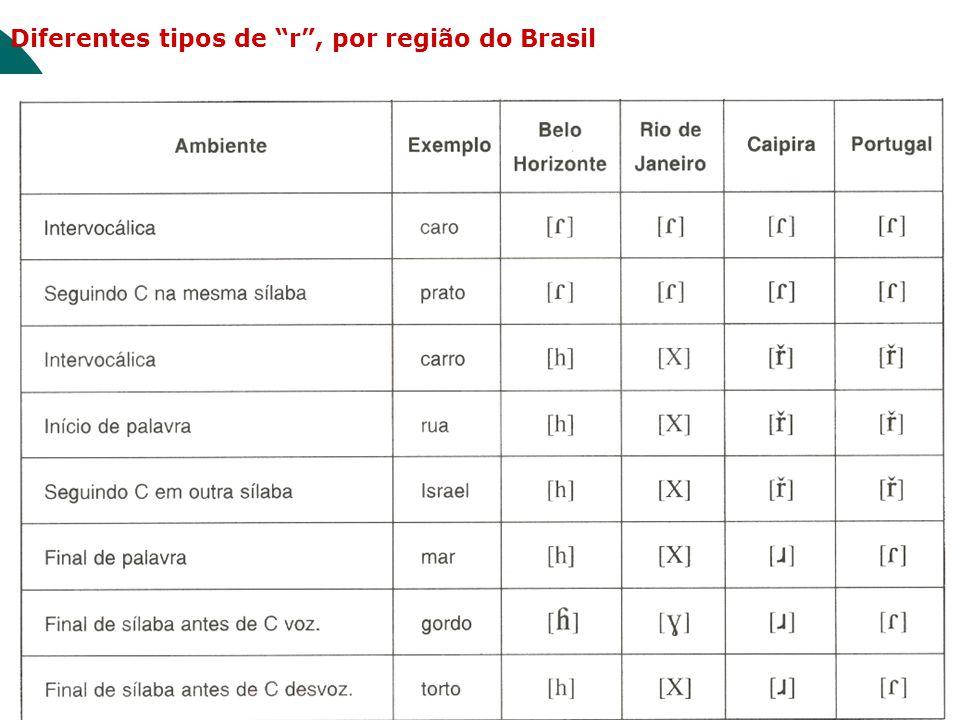 Diferentes tipos de r, por região do Brasil