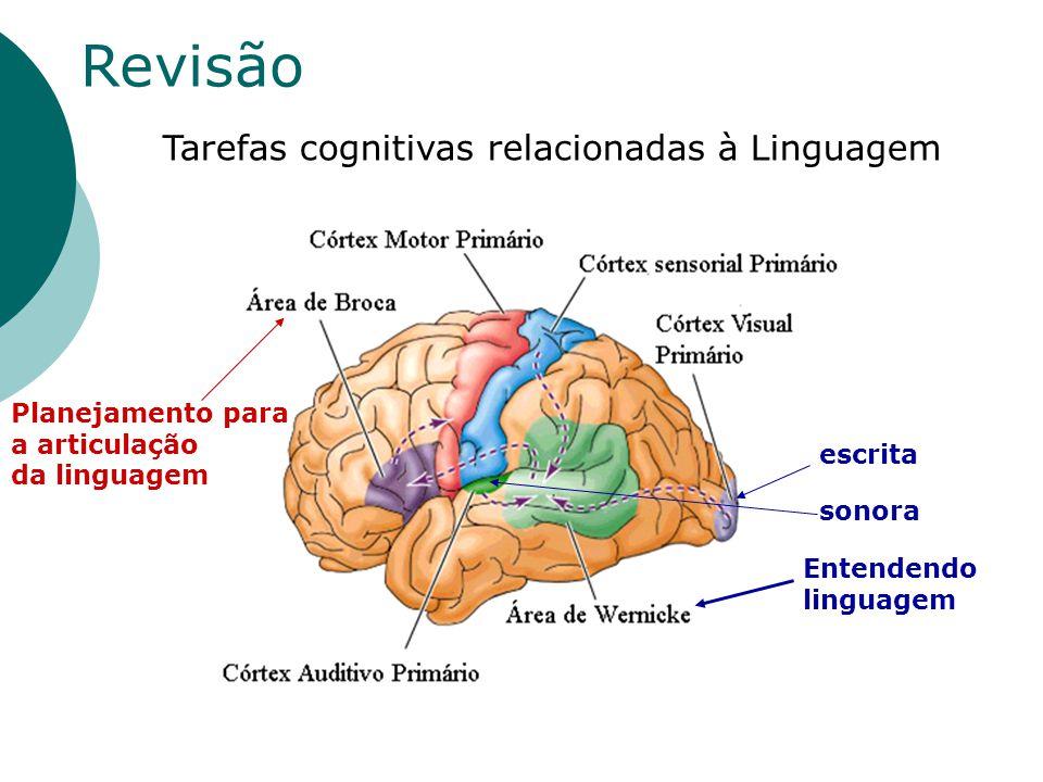 Revisão Planejamento para a articulação da linguagem Tarefas cognitivas relacionadas à Linguagem Entendendo linguagem escrita sonora