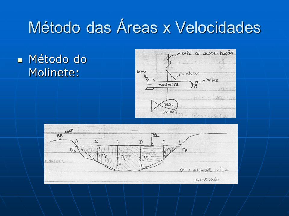 Método das Áreas x Velocidades Método do Molinete: Método do Molinete: