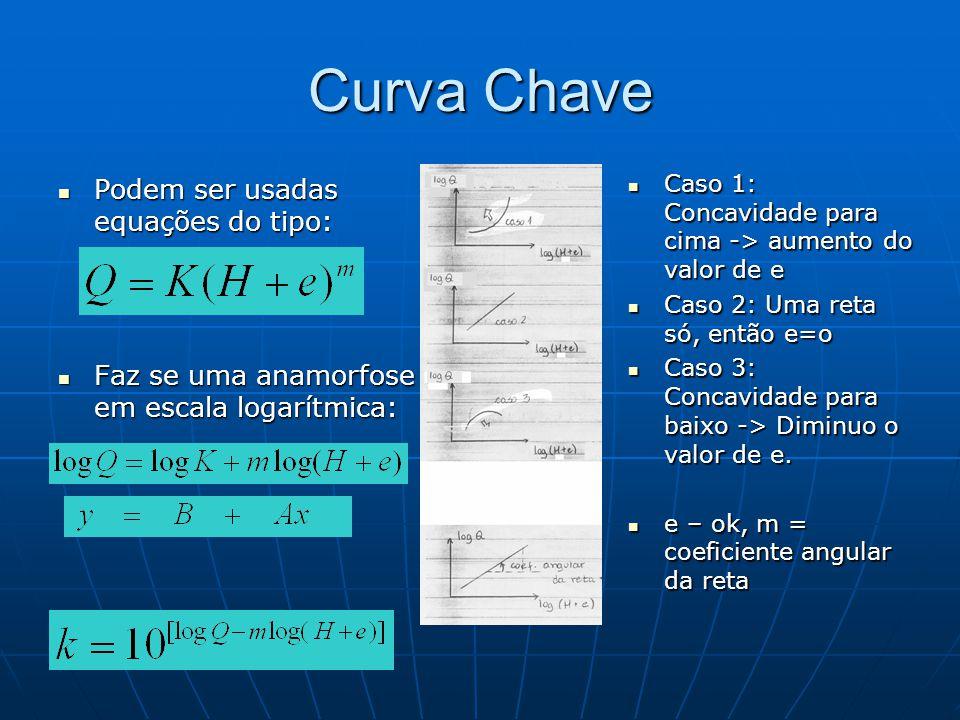 Curva Chave Podem ser usadas equações do tipo: Podem ser usadas equações do tipo: Faz se uma anamorfose em escala logarítmica: Faz se uma anamorfose e