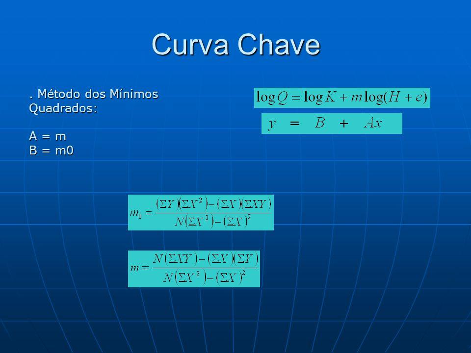 Curva Chave. Método dos Mínimos Quadrados: A = m B = m0