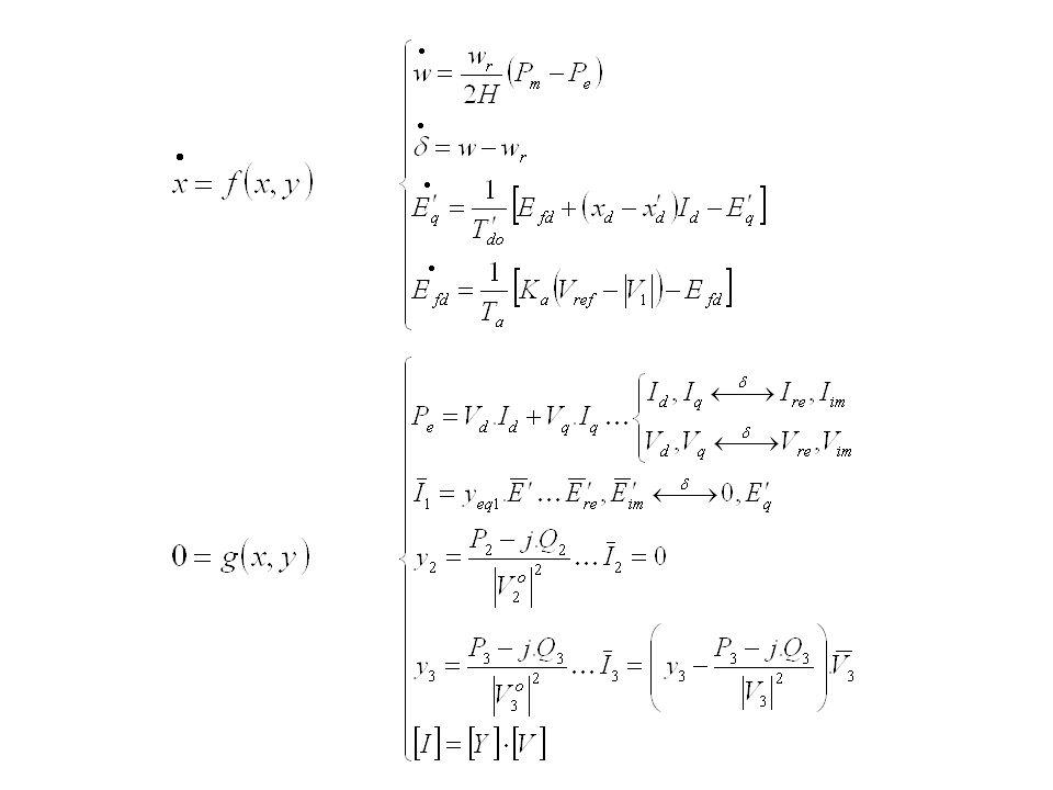 Os esquemas de solução baseiam-se no método de integração numérico aplicado as equações diferenciais e no modo de interação entre os sistemas algébrico e diferencial Método de Integração Esquema Básico AlternadoSimultâneo ExplícitoAESE ImplícitoAISI Esquema Alternado: resolve-se separadamente, em cada passo de integração, o sistema algébrico e o diferencial alternando-se as respectivas soluções.