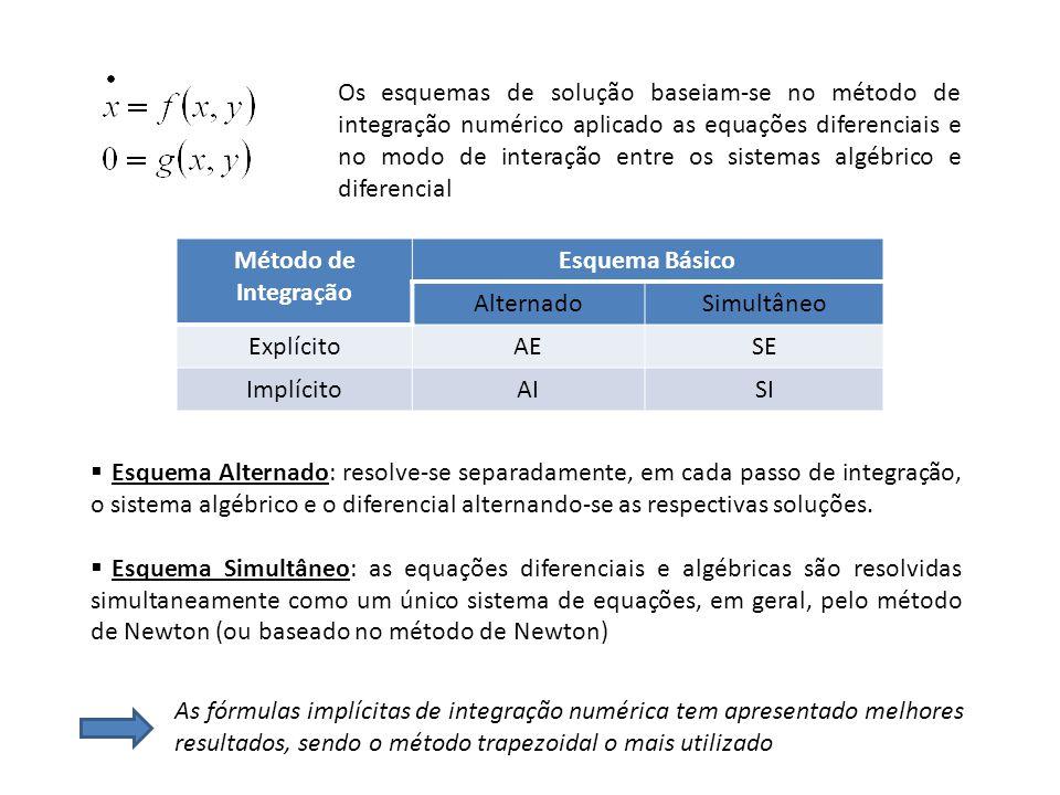 Equações Diferenciais Eqs. Algébricas a Diferenças = 0
