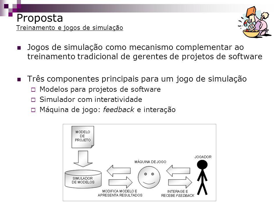 Proposta Modelos de simulação Projetos de software são de difícil modelagem Sistemas de dinâmica complexa Dinâmica de Sistemas Disciplina de modelagem que beneficia uma visão sistêmica Comportamento do sistema determinado pela estrutura Gerenciamento de projetos baseado em cenários Técnicas de construção e simulação de modelos de projeto de software baseados na Dinâmica de Sistemas Definição de meta-modelo para a Dinâmica de Sistemas Modelos mais facilmente criados, modificados e expandidos Permite avaliar os efeitos da ocorrência de cenários