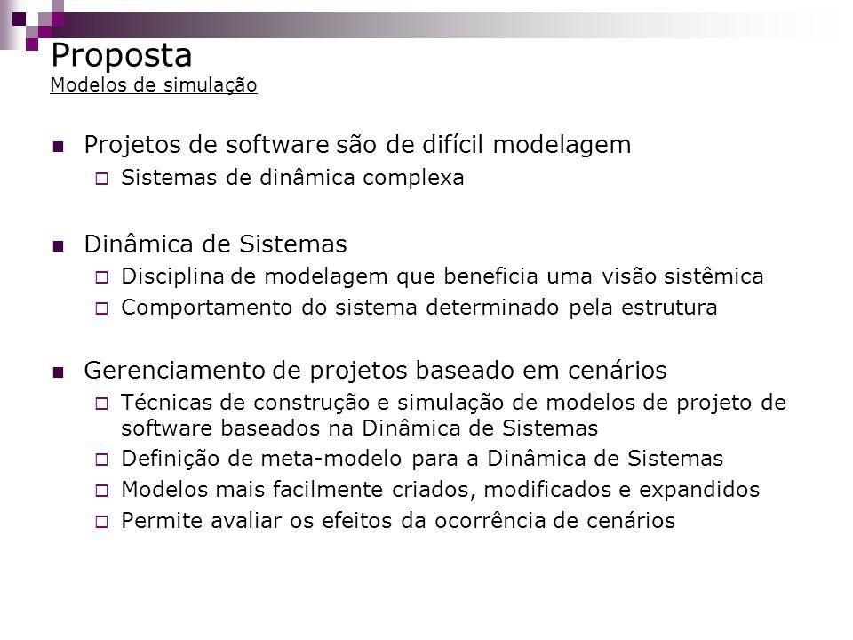 Proposta Modelos de simulação Projetos de software são de difícil modelagem Sistemas de dinâmica complexa Dinâmica de Sistemas Disciplina de modelagem