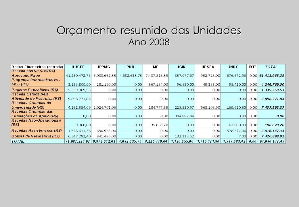 Custo Unidades Municipais - 2003