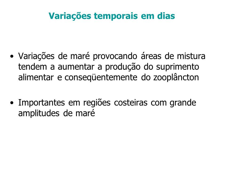 Variações temporais em dias Variações de maré provocando áreas de mistura tendem a aumentar a produção do suprimento alimentar e conseqüentemente do z