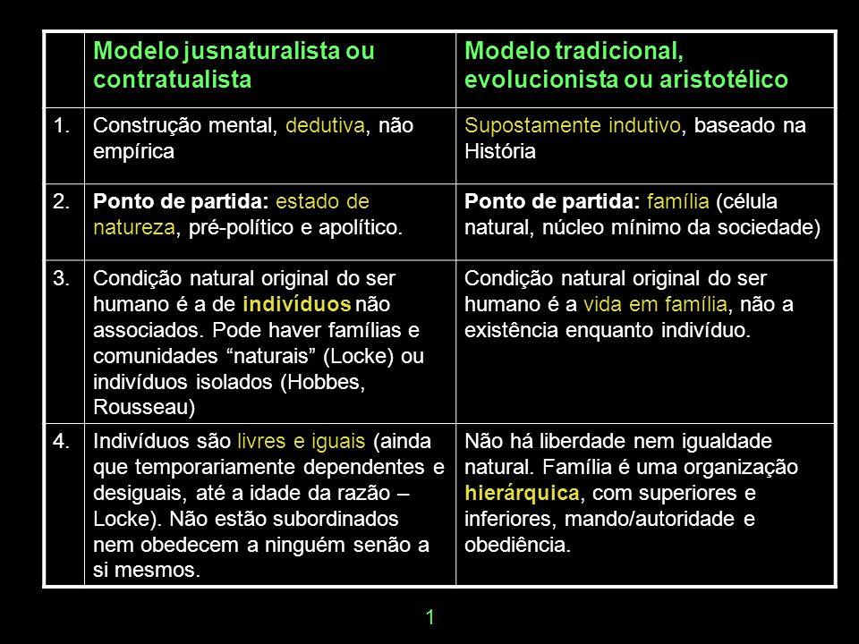 Modelo jusnaturalista ou contratualista Modelo tradicional, evolucionista ou aristotélico 1.Construção mental, dedutiva, não empírica Supostamente ind