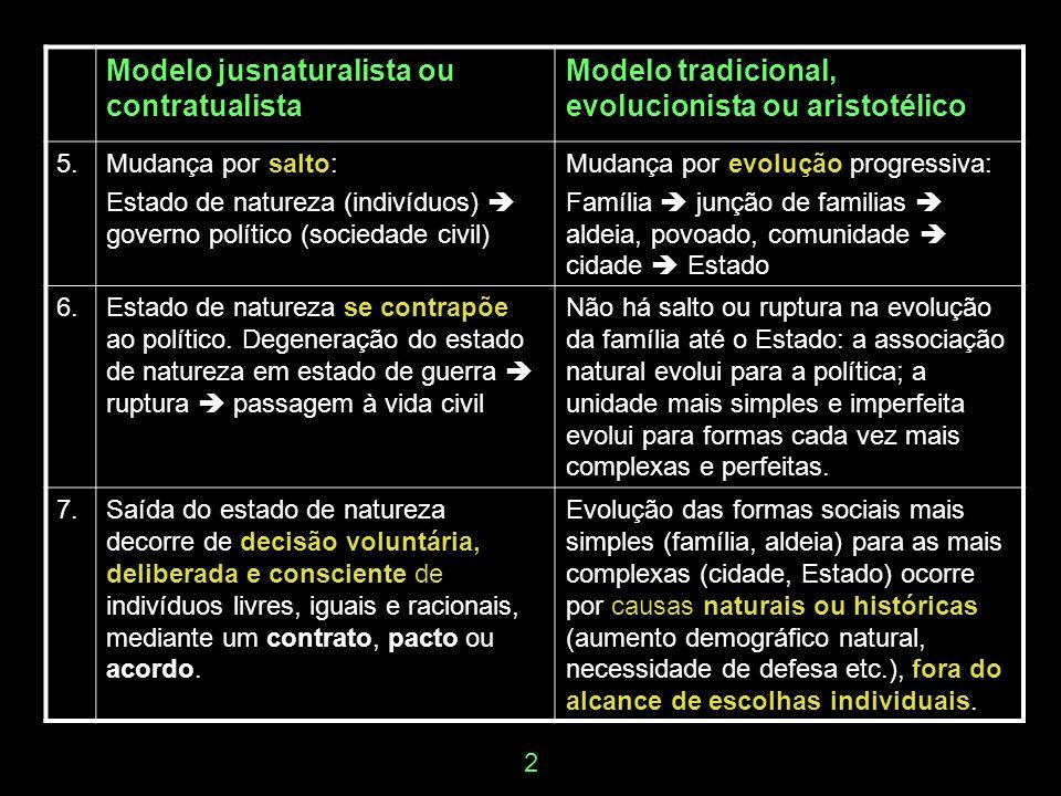 Modelo jusnaturalista ou contratualista Modelo tradicional, evolucionista ou aristotélico 5.Mudança por salto: Estado de natureza (indivíduos) governo