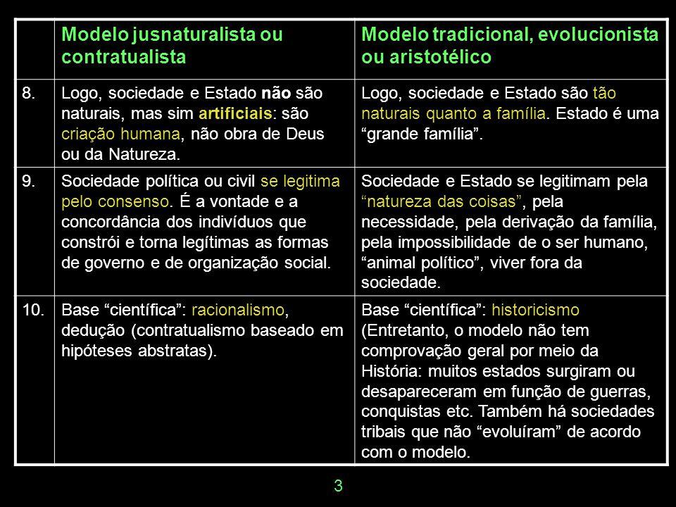 Modelo jusnaturalista ou contratualista Modelo tradicional, evolucionista ou aristotélico 11.Base filosófica: individualista.Base filosófica: holista (corporativista, orgânica, hierárquica).
