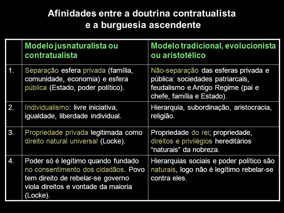 Modelo jusnaturalista ou contratualista Modelo tradicional, evolucionista ou aristotélico 1.Separação esfera privada (família, comunidade, economia) e