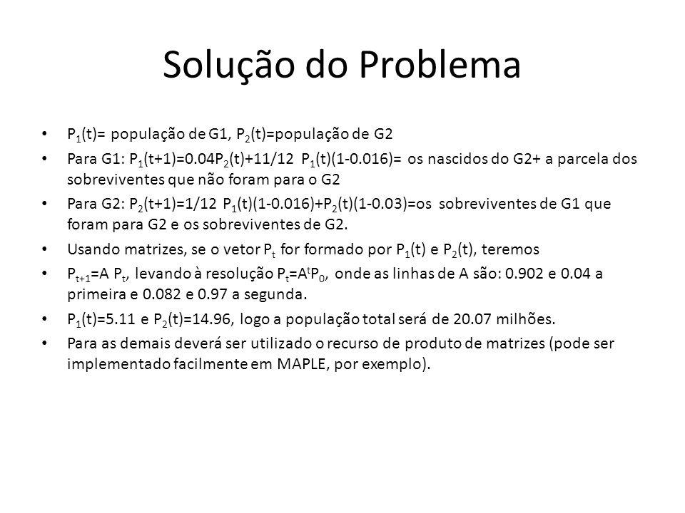 Solução do Problema P 1 (t)= população de G1, P 2 (t)=população de G2 Para G1: P 1 (t+1)=0.04P 2 (t)+11/12 P 1 (t)(1-0.016)= os nascidos do G2+ a parc