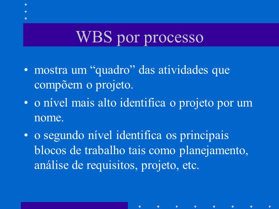 WBS por processo mostra um quadro das atividades que compõem o projeto. o nível mais alto identifica o projeto por um nome. o segundo nível identifica