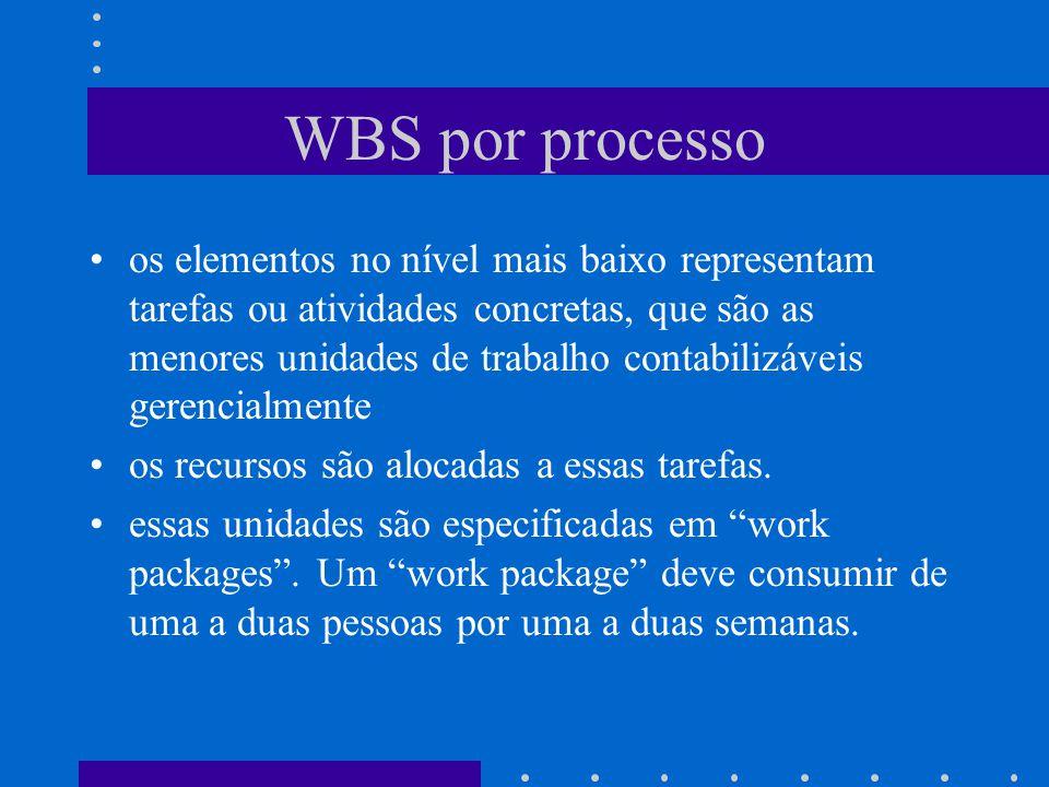 WBS por processo os elementos no nível mais baixo representam tarefas ou atividades concretas, que são as menores unidades de trabalho contabilizáveis gerencialmente os recursos são alocadas a essas tarefas.