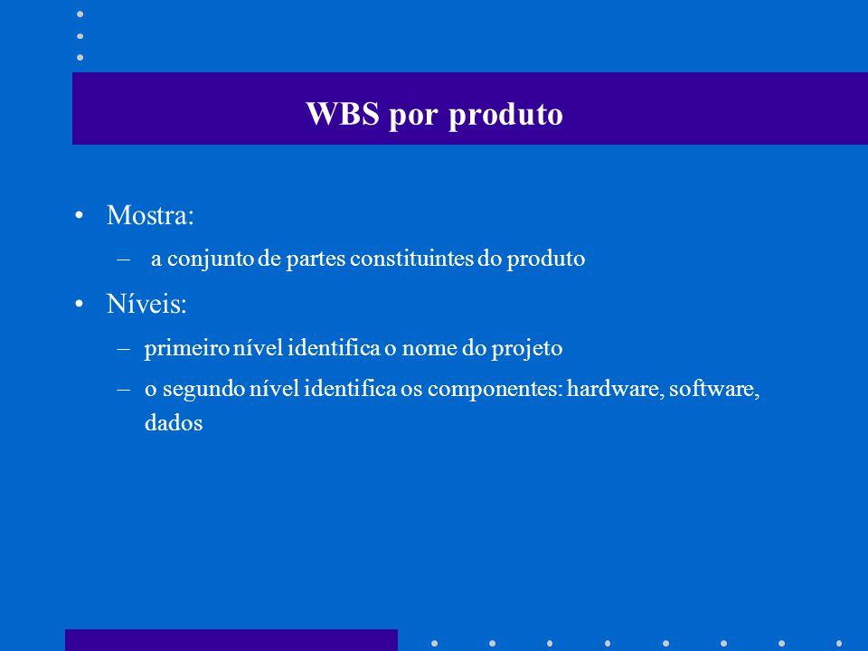 WBS por produto Mostra: – a conjunto de partes constituintes do produto Níveis: –primeiro nível identifica o nome do projeto –o segundo nível identifica os componentes: hardware, software, dados