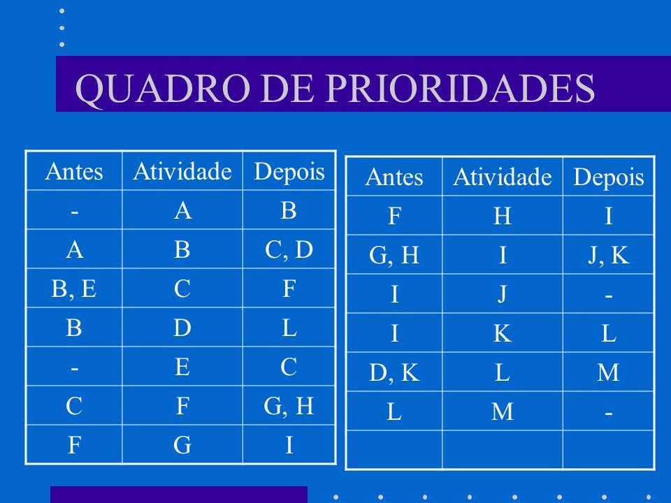 QUADRO DE PRIORIDADES AntesAtividadeDepois -AB ABC, D B, ECF BDL -EC CFG, H FGI AntesAtividadeDepois FHI G, HIJ, K IJ- IKL D, KLM LM-
