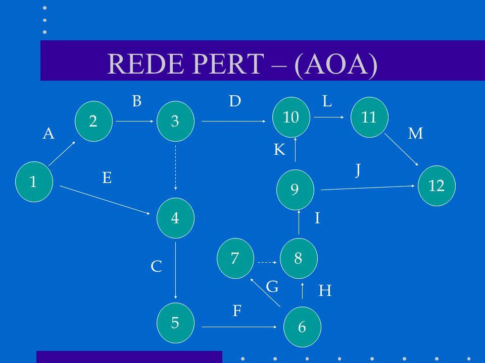 REDE PERT – (AOA) 1 4 5 7 6 8 9 12 1110 32 A B C D E F G H I J K L M