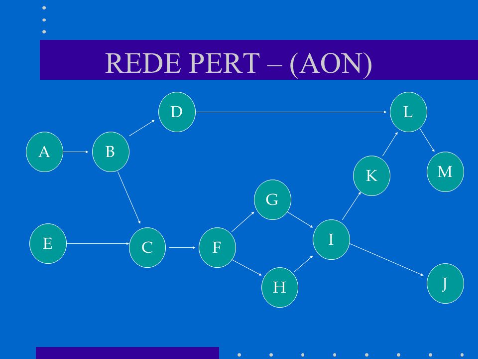 REDE PERT – (AON) A K M DL J I H G F B E C