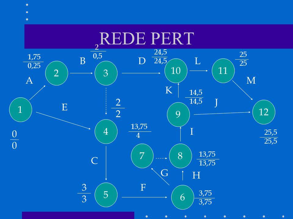 REDE PERT 1 4 5 7 6 8 9 12 1110 32 A B C D E F G H I J K L M 0 0 2 2 3 3 3,75 1,75 0,25 2 0,5 24,5 13,75 4 14,5 25 25,5