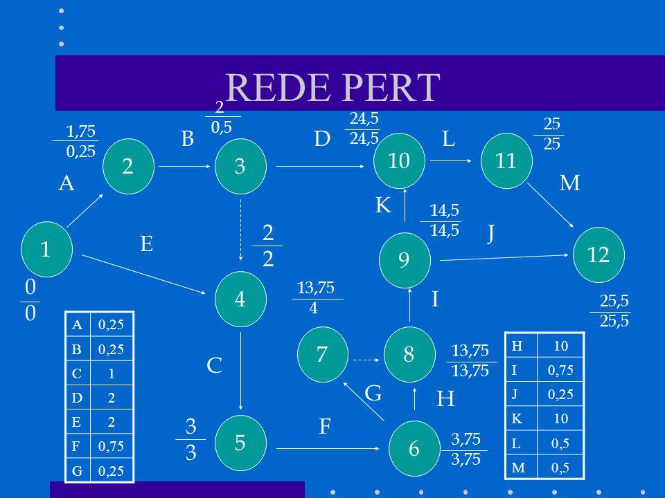 REDE PERT A0,25 B C1 D2 E2 F0,75 G0,25 1 4 5 7 6 8 9 12 1110 32 A B C D E F G H I J K L M 0 0 2 2 3 3 3,75 1,75 0,25 2 0,5 24,5 13,75 4 14,5 25 25,5 H