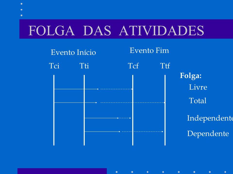 FOLGA DAS ATIVIDADES Evento Início Evento Fim TciTtiTcfTtf Livre Total Dependente Independente Folga:
