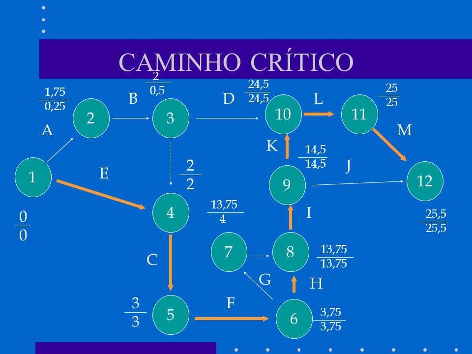 CAMINHO CRÍTICO 1 4 5 7 6 8 9 12 1110 32 A B C D E F G H I J K L M 0000 2222 3333 3,75 1,75 0,25 2 0,5 24,5 13,75 4 13,75 14,5 25 25,5
