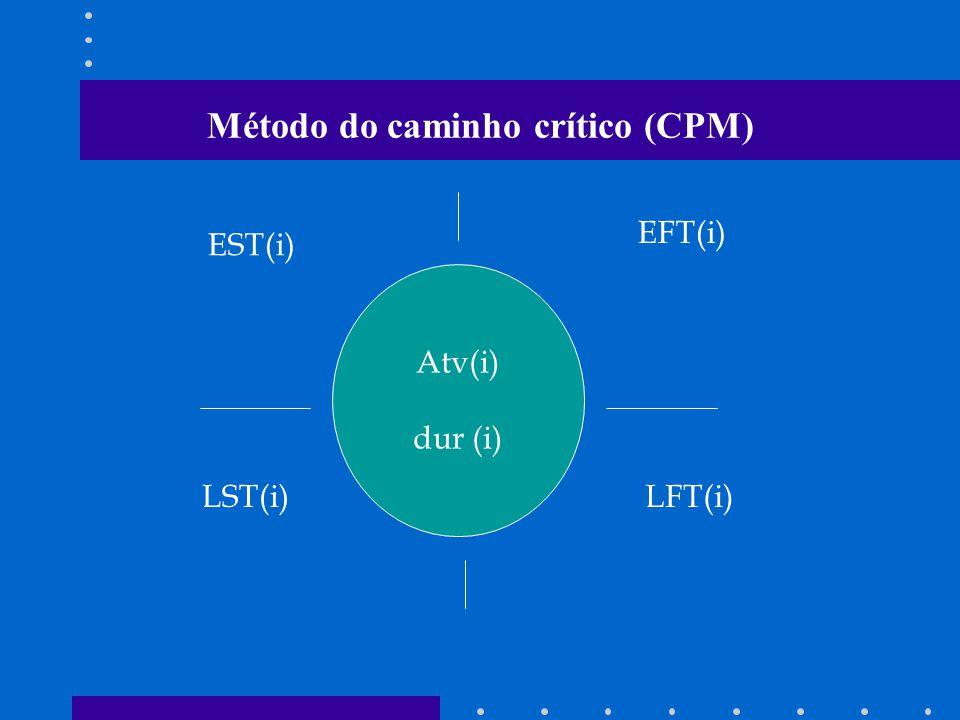 Método do caminho crítico (CPM) Atv(i) dur (i) EST(i) EFT(i) LST(i)LFT(i)