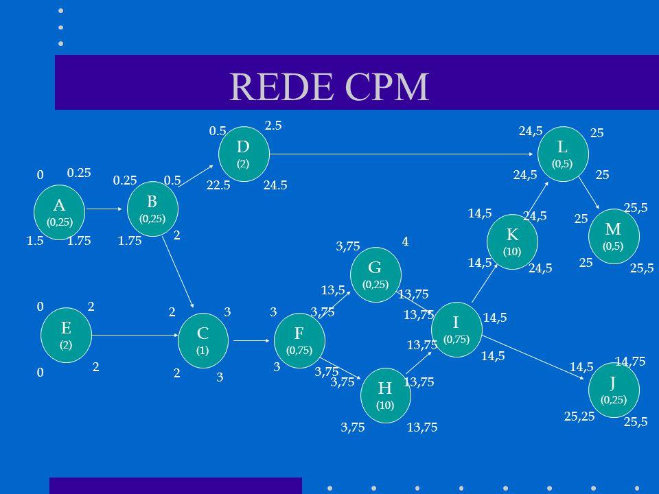 REDE CPM A (0,25) K (10) M (0,5) D (2) L (0,5) J (0,25) I (0,75) H (10) G (0,25) F (0,75) B (0,25) E (2) C (1) 0 0 02 2 1.5 0.25 1.75 2333,75 13,75 3