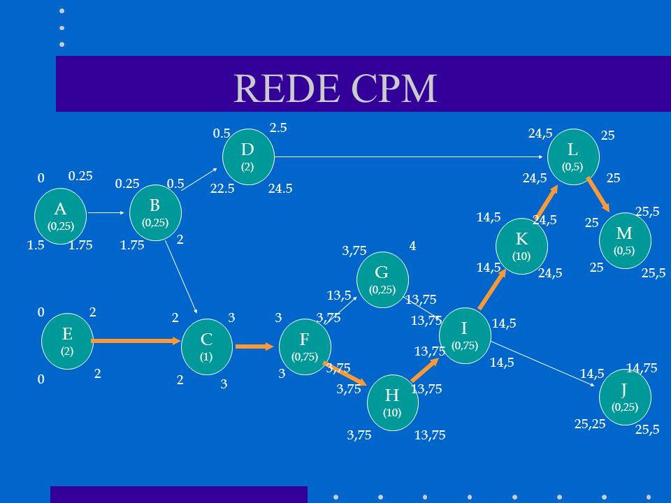 REDE CPM A (0,25) K (10) M (0,5) D (2) L (0,5) J (0,25) I (0,75) H (10) G (0,25) F (0,75) B (0,25) E (2) C (1) 0 0 02 2 1.5 0.25 1.75 2333,75 13,75 3 3,75 13,75 4 14,5 13,75 13,5 2 3 1.75 0.25 2 0.5 22.524.5 2.5 0.5 24,5 14,5 25 24,5 25,5 25 25,5 25,25 14,75 14,5
