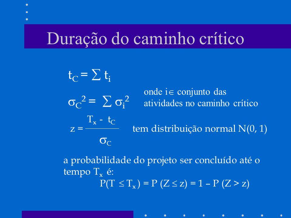 Duração do caminho crítico t C = t i C 2 = i 2 T x - t C z = C tem distribuição normal N(0, 1) a probabilidade do projeto ser concluído até o tempo T x é: P(T T x ) = P (Z z) = 1 – P (Z > z) onde i conjunto das atividades no caminho crítico