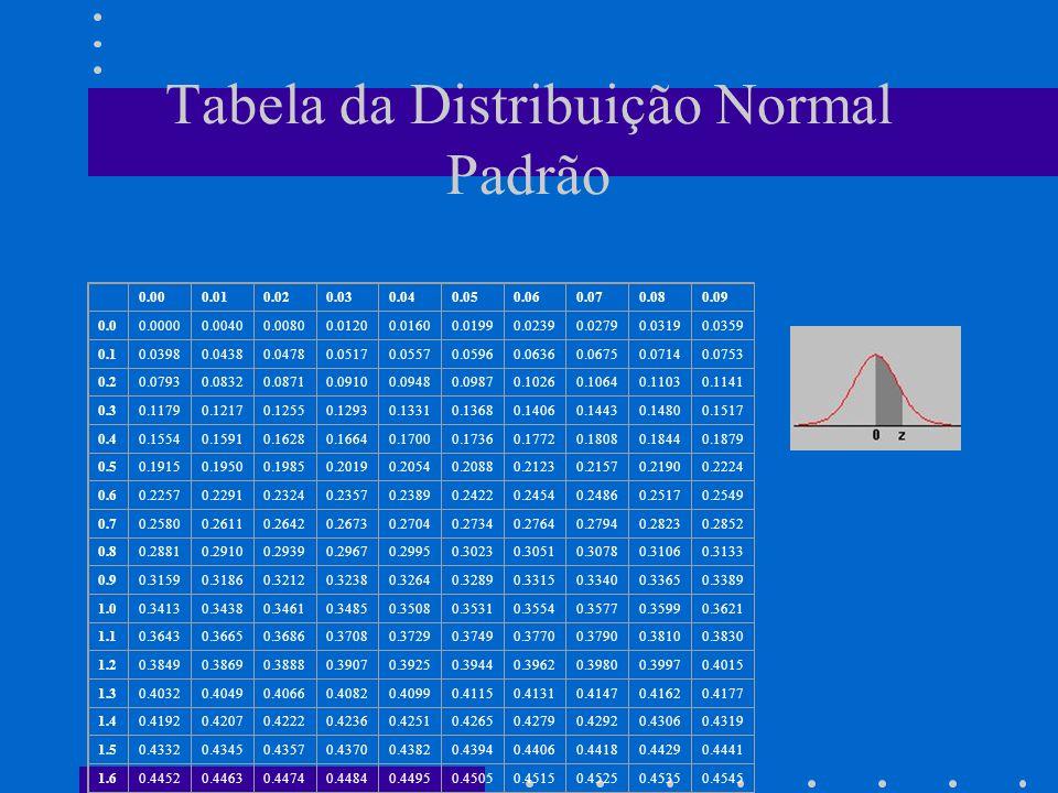 Tabela da Distribuição Normal Padrão 0.000.010.020.030.040.050.060.070.080.09 0.00.00000.00400.00800.01200.01600.01990.02390.02790.03190.0359 0.10.039