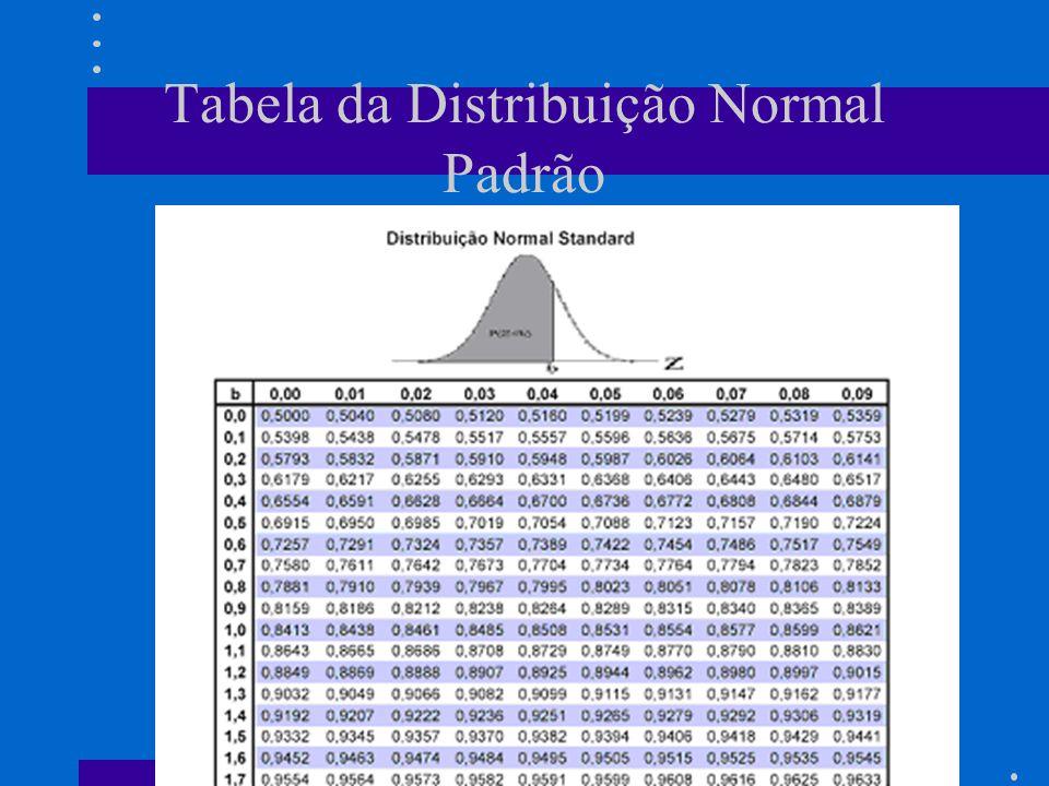 Tabela da Distribuição Normal Padrão