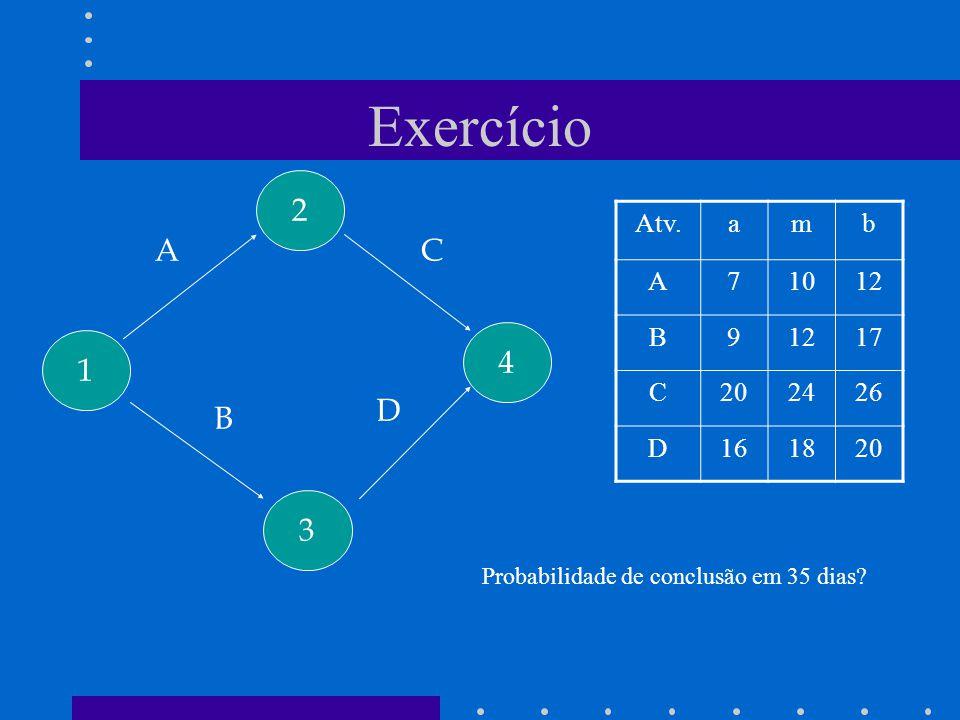 Exercício 1 2 3 4 A B C D Atv.amb A71012 B9 17 C202426 D161820 Probabilidade de conclusão em 35 dias?