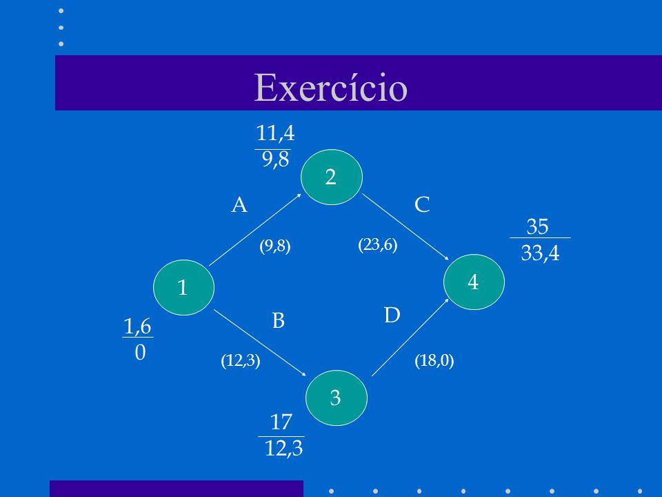 Exercício 1 2 3 4 A B C D (9,8) (12,3)(18,0) (23,6) 1,6 0 11,4 9,8 17 12,3 35 33,4