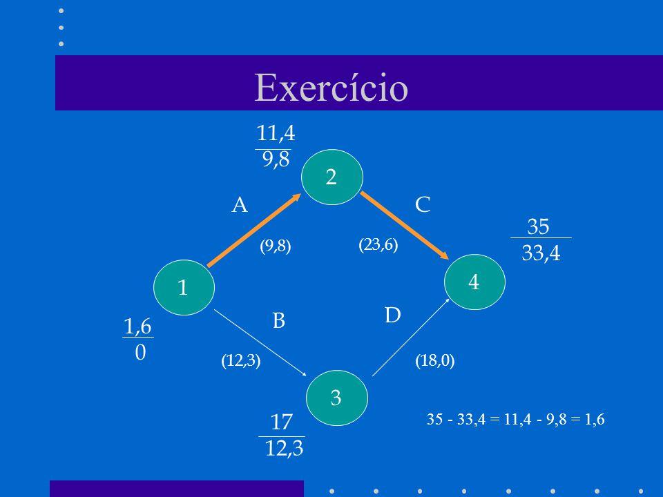 Exercício 1 2 3 4 A B C D (9,8) (12,3)(18,0) (23,6) 1,6 0 11,4 9,8 17 12,3 35 33,4 35 - 33,4 = 11,4 - 9,8 = 1,6