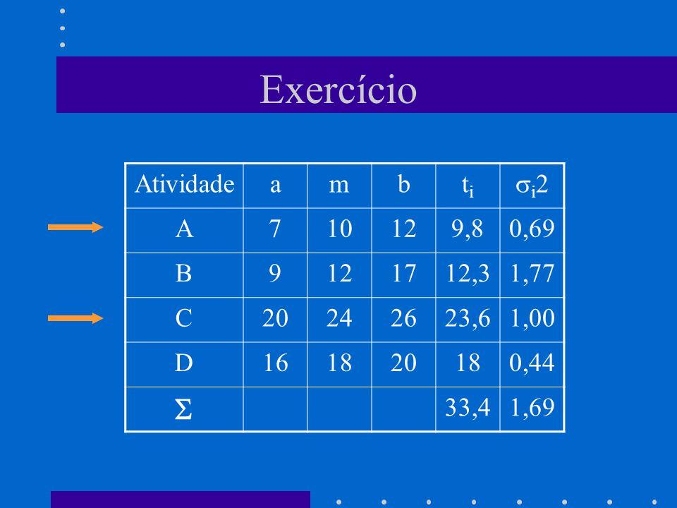 Exercício Atividadeambtiti i 2 A710129,80,69 B9121712,31,77 C20242623,61,00 D161820180,44 33,41,69
