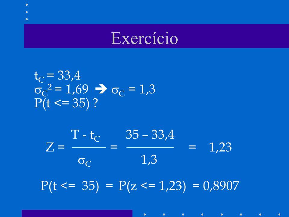 Exercício t C = 33,4 C 2 = 1,69 C = 1,3 P(t <= 35) ? P(t <= 35) = P(z <= 1,23) = 0,8907 T - t C 35 – 33,4 Z = = = 1,23 C 1,3