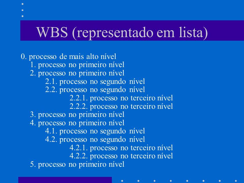 WBS (representado em lista) 0. processo de mais alto nível 1. processo no primeiro nível 2. processo no primeiro nível 2.1. processo no segundo nível