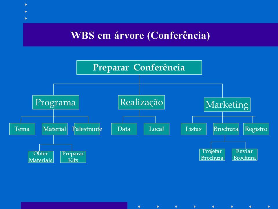 WBS em árvore (Conferência) Preparar Conferência ProgramaRealização Marketing TemaPalestranteListas Projetar Brochura MaterialDataLocalBrochuraRegistro Preparar Kits Obter Materiais Enviar Brochura