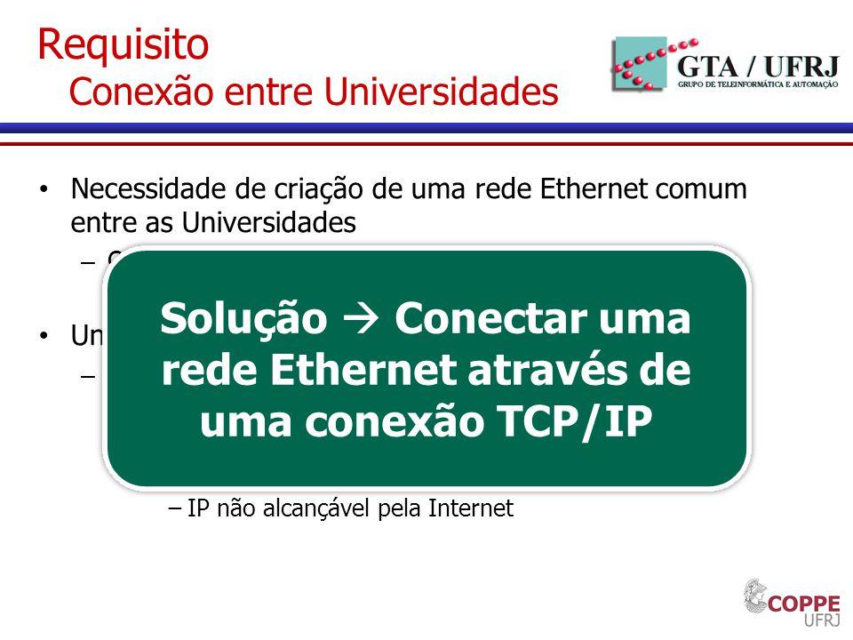 Requisito Conexão entre Universidades Necessidade de criação de uma rede Ethernet comum entre as Universidades – OpenFlow Rede comutada Necessidade de
