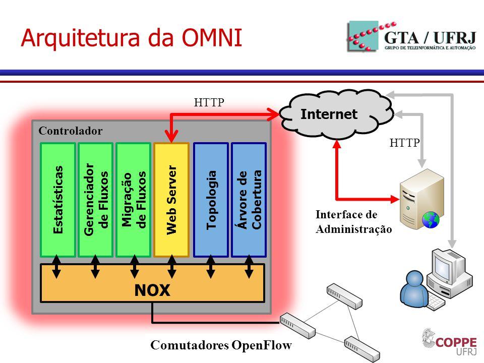 Arquitetura da OMNI NOX Estatísticas Topologia Árvore de Cobertura Web Server Gerenciador de Fluxos Migração de Fluxos Internet HTTP Interface de Admi