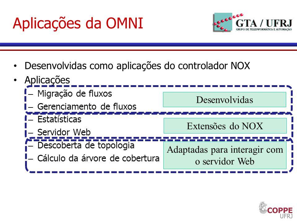Aplicações da OMNI Desenvolvidas como aplicações do controlador NOX Aplicações – Migração de fluxos – Gerenciamento de fluxos – Estatísticas – Servido