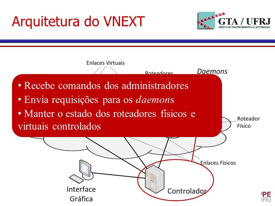 Arquitetura do VNEXT Recebe comandos dos administradores Envia requisições para os daemons Manter o estado dos roteadores físicos e virtuais controlad