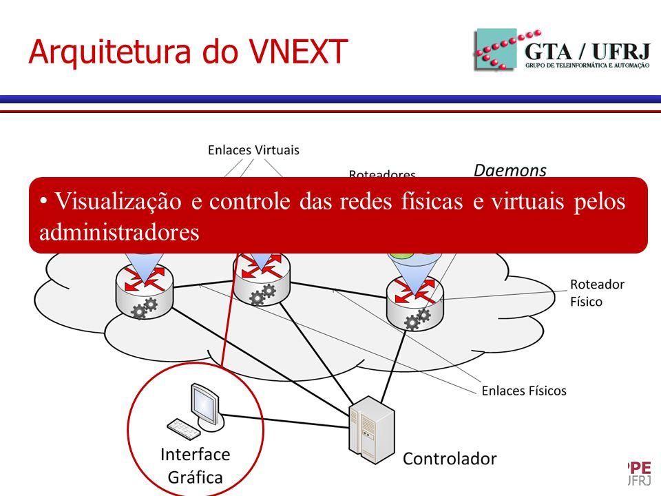 Arquitetura do VNEXT Visualização e controle das redes físicas e virtuais pelos administradores