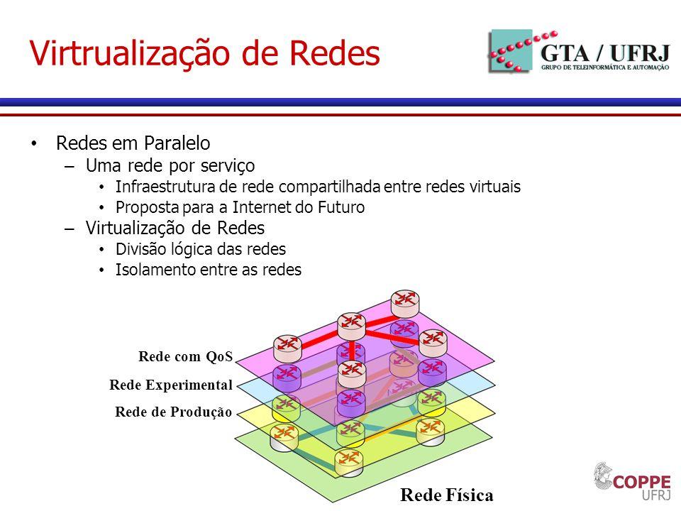 Virtrualização de Redes Redes em Paralelo – Uma rede por serviço Infraestrutura de rede compartilhada entre redes virtuais Proposta para a Internet do