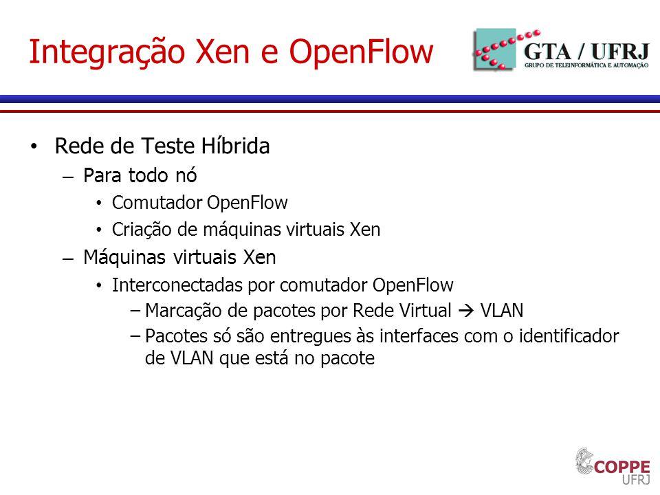 Integração Xen e OpenFlow Rede de Teste Híbrida – Para todo nó Comutador OpenFlow Criação de máquinas virtuais Xen – Máquinas virtuais Xen Interconect